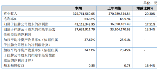 一天电气2020年净利4311.33万增长17.51% 节电系列产品收入增长
