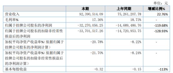 精通电力2020年亏损3227.01万亏损增加 营业成本增加