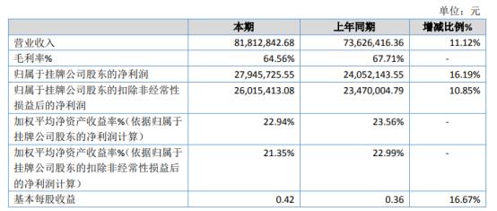 灿能电力2020年净利2794.57万增长16.19% 风电行业项目增多