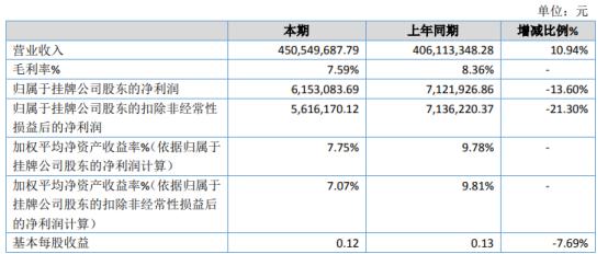 众志达2020年净利615.31万下滑13.6% 材料成本上升