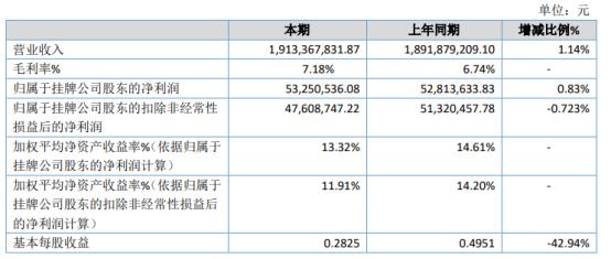环威股份2020年净利5325.05万增长0.83% 营业外支出同比下降