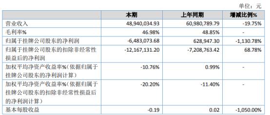 特通电气2020年亏损648.31万由盈转亏 信用减值损失增加