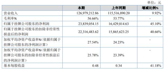 赛肯思2020年净利2383.91万增长45.10% 业务规模扩大