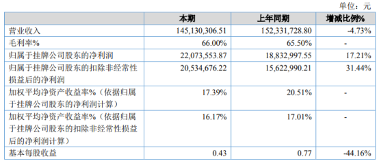 粤嵌科技2020年净利2207.36万增长17.21% 其他收益增加