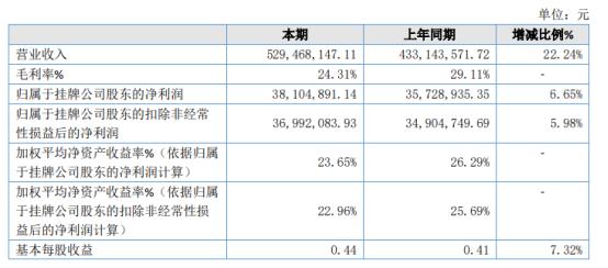 大牧汗2020年净利3810.49万增长6.65% 销售收入增长
