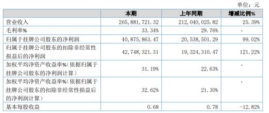护航科技2020年净利4087.59万增长99.02% 研发费用下降