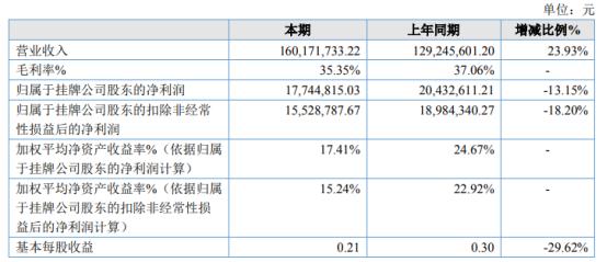 精标科技2020年净利1774.48万下滑13.15% 财务费用增加