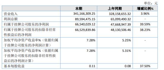 长江期货2020年净利6654万增长39.59% 投资收益增长