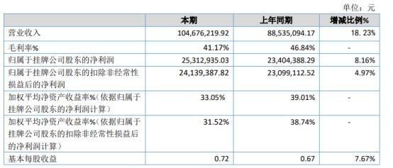 盛达科技2020年净利2531.29万增长8.16% 业务量增加