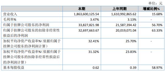 飞利达2020年净利3382.78万增长56.7% 管理费用减少