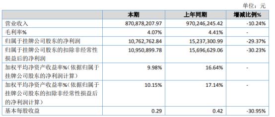 群星明2020年净利1076.28万 同比下滑29.37%
