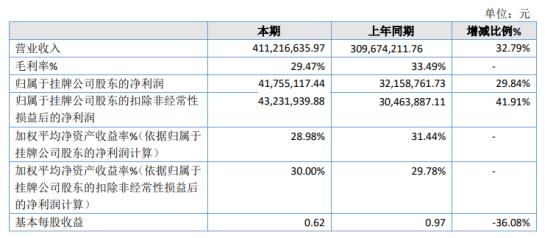 国创节能2020年净利4175.51万增长29.84% 产品销售推广力度加大
