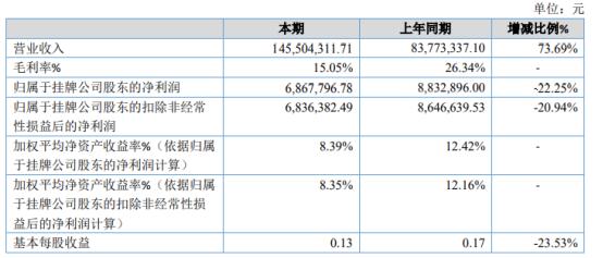 埃文低碳2020年净利686.78万下滑22.25% 营业成本上升