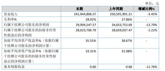 天诚通信2020年净利2990.45万下滑13.7% 疫情影响销售下降明显