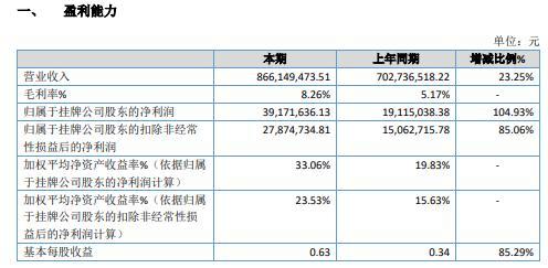 金浔股份2020年净利增长104.93% 本期未发生债务重组业务