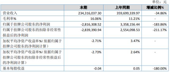 涛生医药2020年亏损281.63万由盈转亏 受疫情影响销量下降