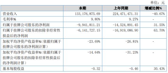 联合同创2020年亏损994.18万亏损减少 销售费用下滑