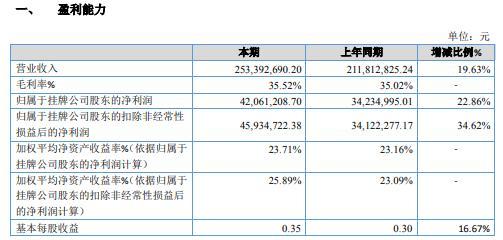 华建股份2020年净利增长22.86% 产品价格上涨