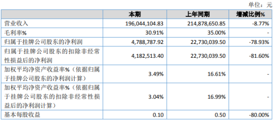 多宾陈列2020年净利478.88万下滑78.93% 订单金额下降