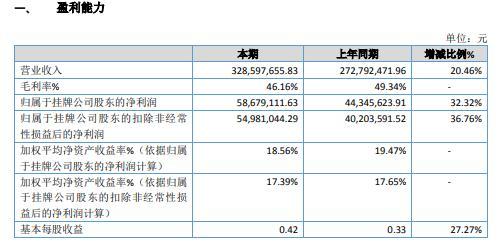 绿亨科技2020年净利增长32.32% 有效组织生产经营