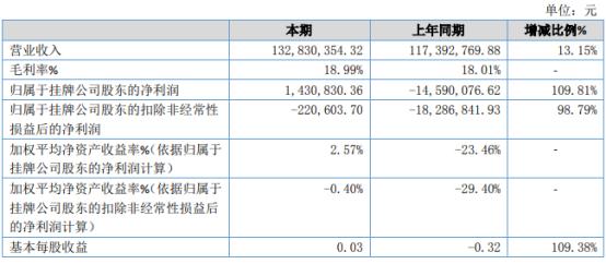 长城网科2020年净利143.08万扭亏为盈 销售费用下滑