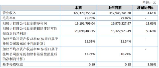 金恒新材2020年净利1919.18万增长13.06% 销售额增长