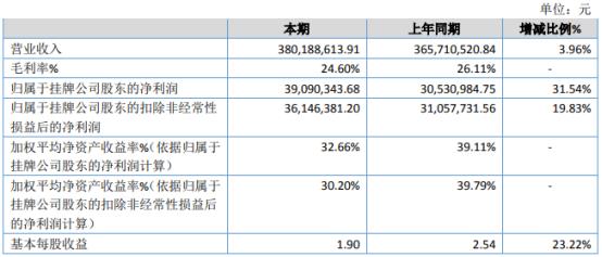 欣源股份2020年净利3909.03万增长31.54% 销售订单增加