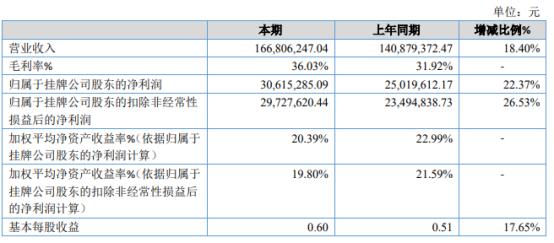 田中科技2020年净利3061.53万增长22.37% 业务订单增加