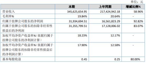 嘉合智能2020年净利3193.47万增长92.82% 本期确认收入增加