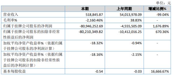 大业创智2020年亏损8094.63万亏损增加 项目合作延后