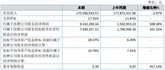 旋荣科技2020年净利914.24万增长508.30% 产品平均毛利率增长