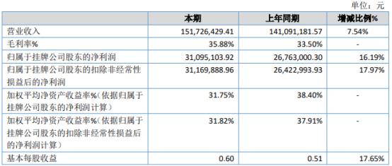 金百汇2020年净利3109.51万增长16.19% 销售费用减少