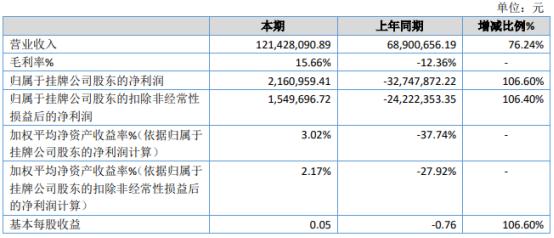 万盛科技2020年净利216.1万扭亏为盈 五金产品销售增加