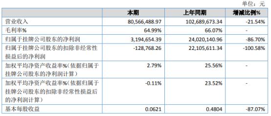 弘扬软件2020年净利319.47万下滑86.70% 在建工程项目延期交付