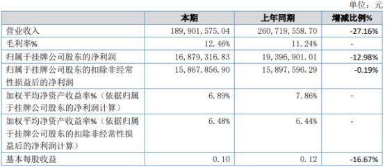 八达股份2020年净利1687.93万下滑12.98% 合同新签量整体下滑