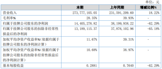 方大咨询2020年净利1440.53万下滑62.29% 外购劳务成本增加