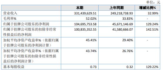 闽雄生物2020年净利1.05亿增长129.24% 全年生猪价格大幅上涨