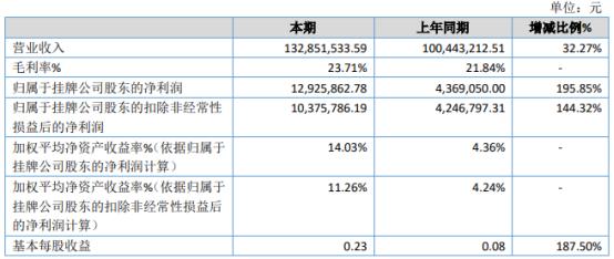 许继配电2020年净利1292.59万增长195.85% 本期订单增加