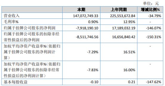 天昱园2020年亏损791.82万由盈转亏 液化天然气产品销量大幅下降