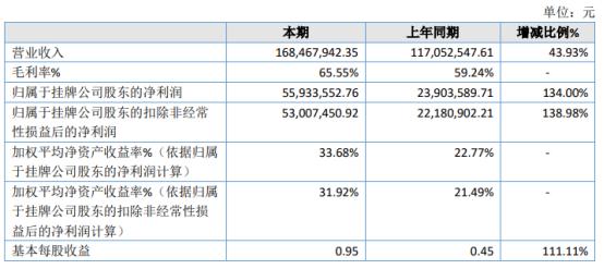 天纺标2020年净利5593.36万增长134% 投资收益增加