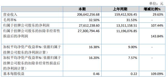 博纳斯威2020年净利2761.22万增长107.44% 本年完成订单较多