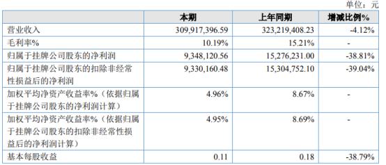中银金行2020年净利934.81万下滑38.81% 实体门店减少