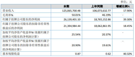 兴华设计2020年净利2613.94万增长39.30% 活期存款利息收入增加