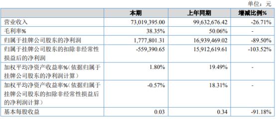 森锐科技2020年净利177.78万下滑89.5% 部分订单推迟确认