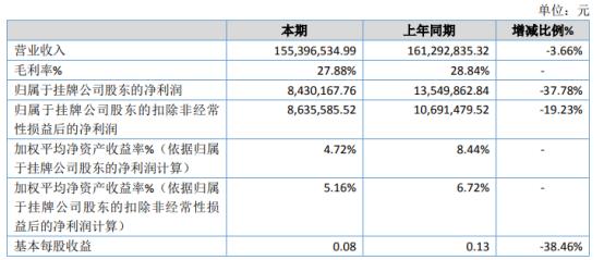 华电光大2020年净利843.02万下滑37.78% 研发费用增加