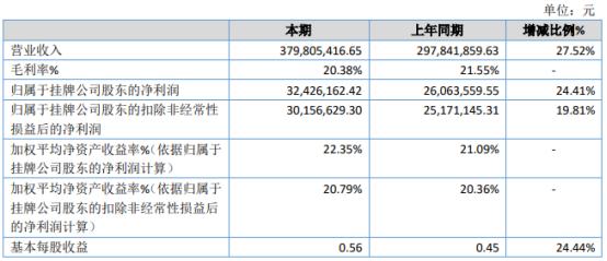 金穗隆2020年净利3242.62万增长24.41% 公司收入稳步增长