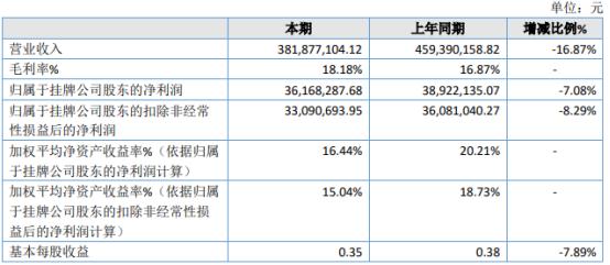 思柏科技2020年净利3616.83万下滑7.08% 客户订单放缓