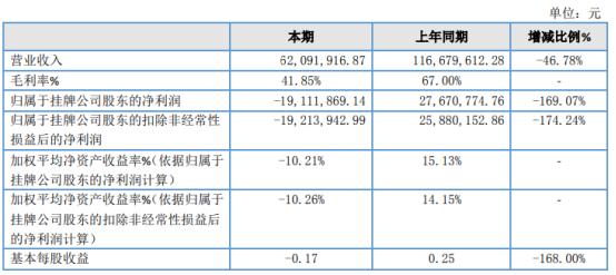宝泉旅游2020年亏损1911.19万由盈转亏 旅游业复工复产率较低