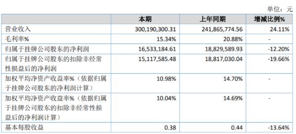 明邦物流2020年净利减少12.20% 上半年停工停产及国际航班大面积停飞