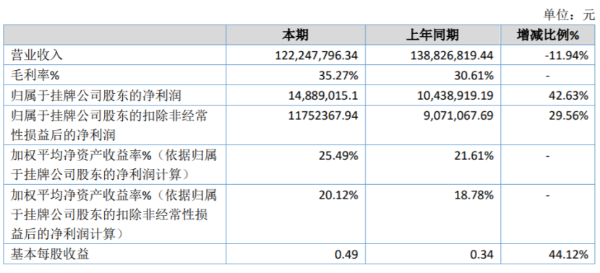 万怡医学2020年净利增长42.63% 线上业务增长迅猛